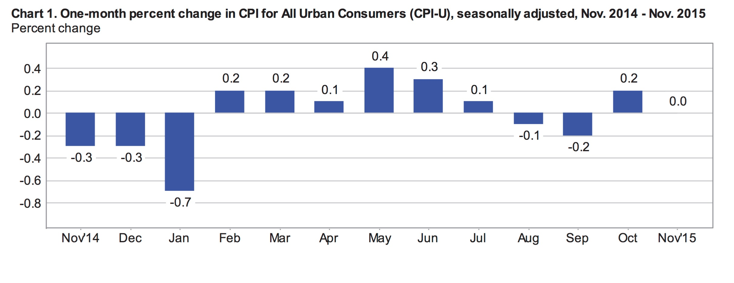 monthly CPI Nov