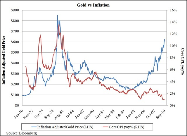 Gold-vs-Inflation