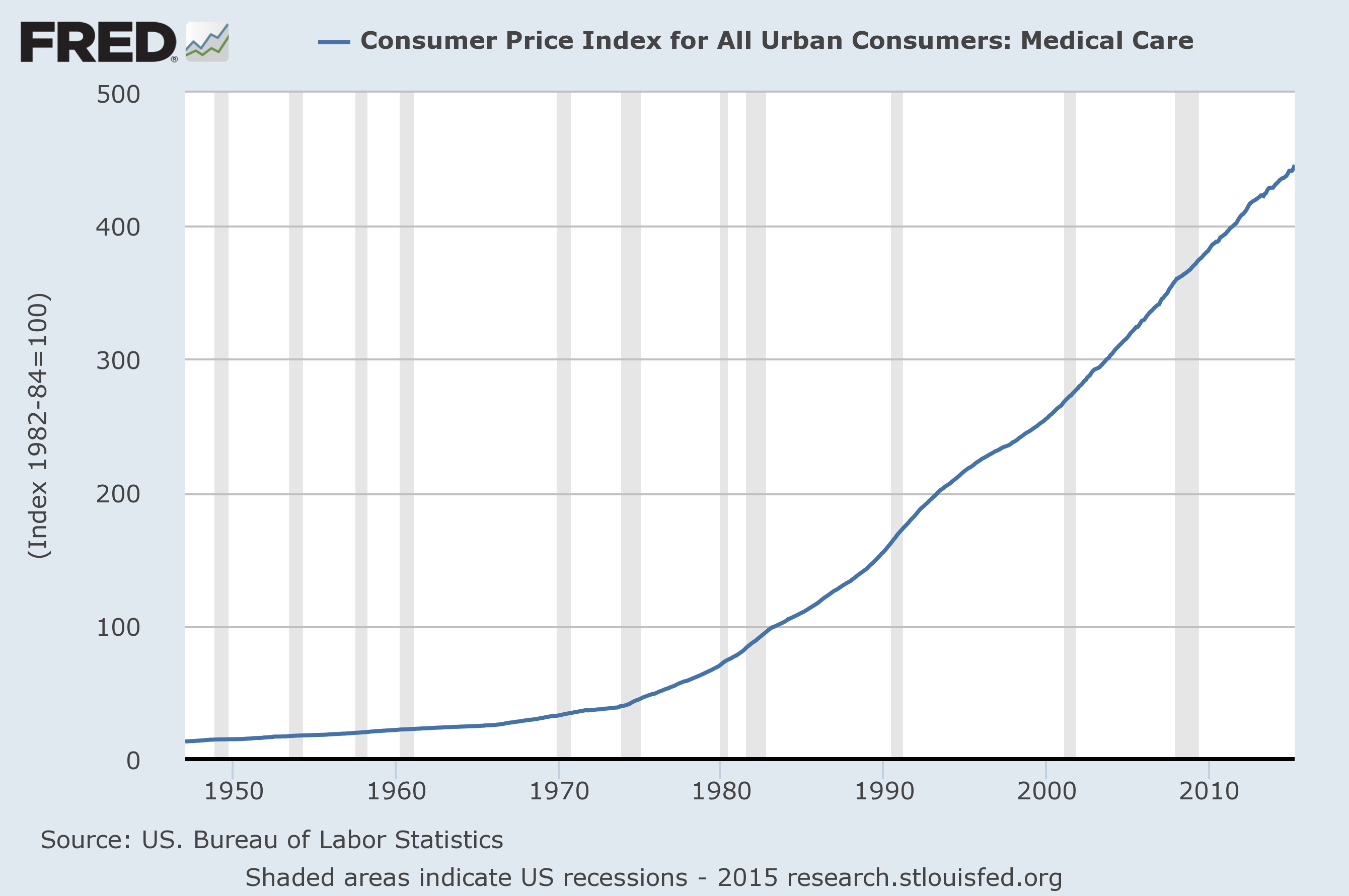 will rising medical costs sink the recovery