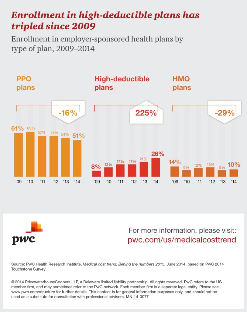 hri-behind-the-numbers-2014-enrollment-in-high-deductible-plans