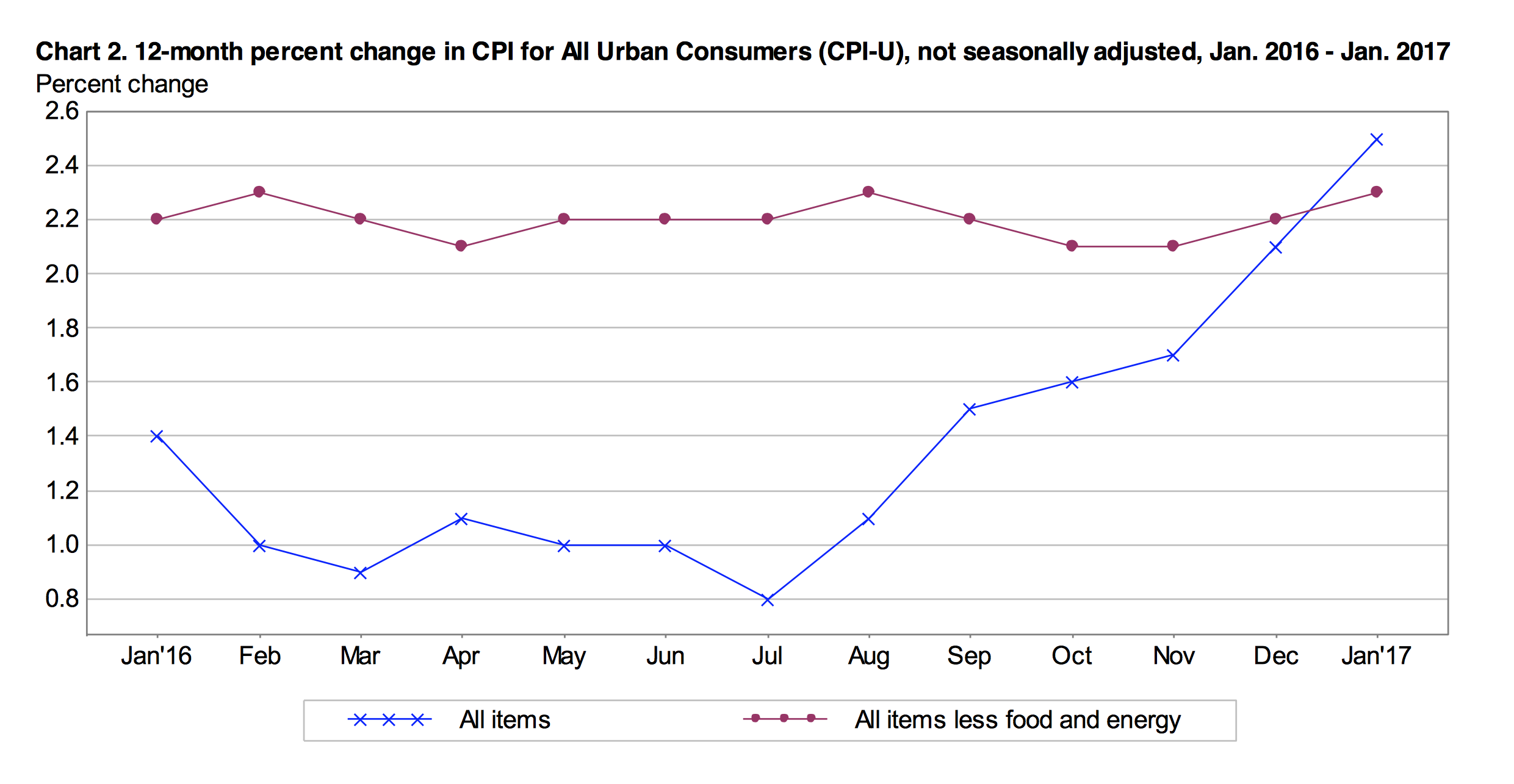 However The Cpi U Is Not Their Preferred Measure Of Inflation They Focus More On Personal